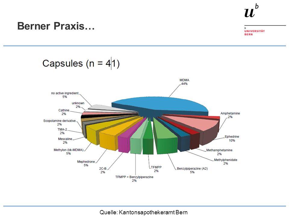 Berner Praxis… Quelle: Kantonsapothekeramt Bern