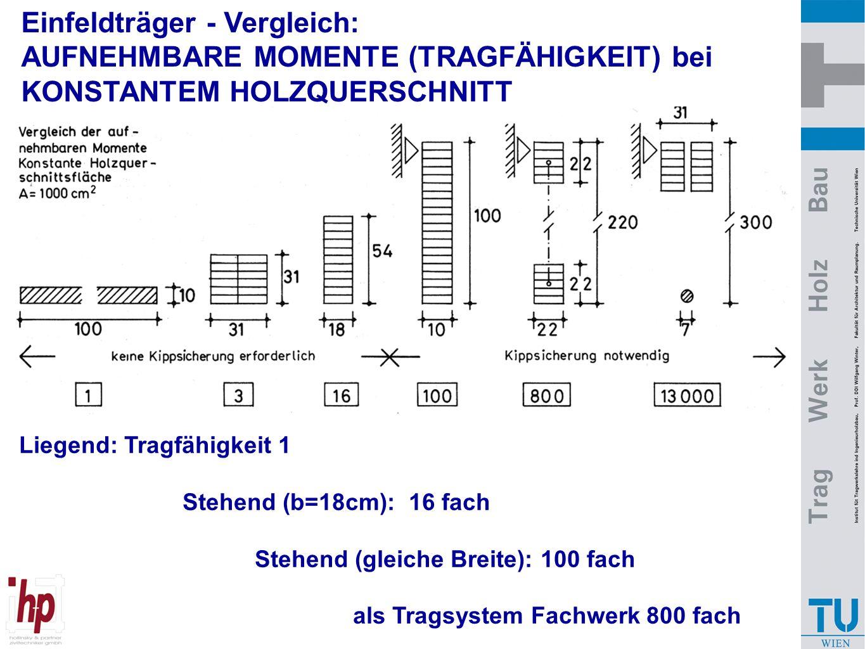 Einfeldträger - Vergleich: AUFNEHMBARE MOMENTE (TRAGFÄHIGKEIT) bei
