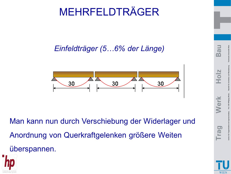 MEHRFELDTRÄGER Einfeldträger (5…6% der Länge)