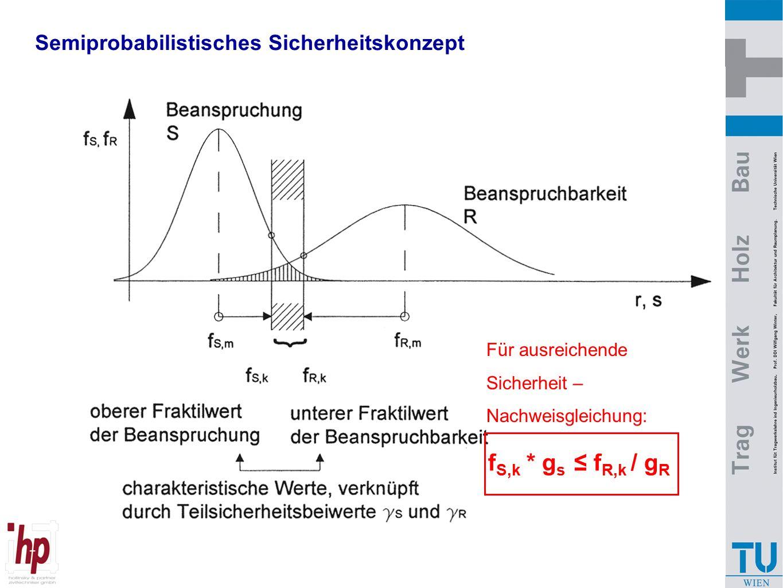 fS,k * gs ≤ fR,k / gR Semiprobabilistisches Sicherheitskonzept