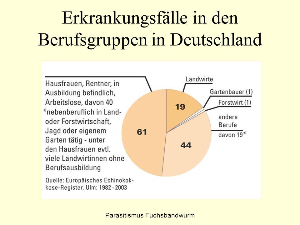 Erkrankungsfälle in den Berufsgruppen in Deutschland