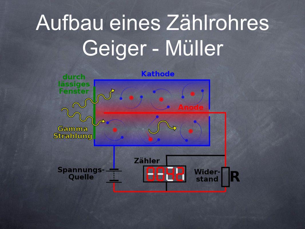 Aufbau eines Zählrohres Geiger - Müller