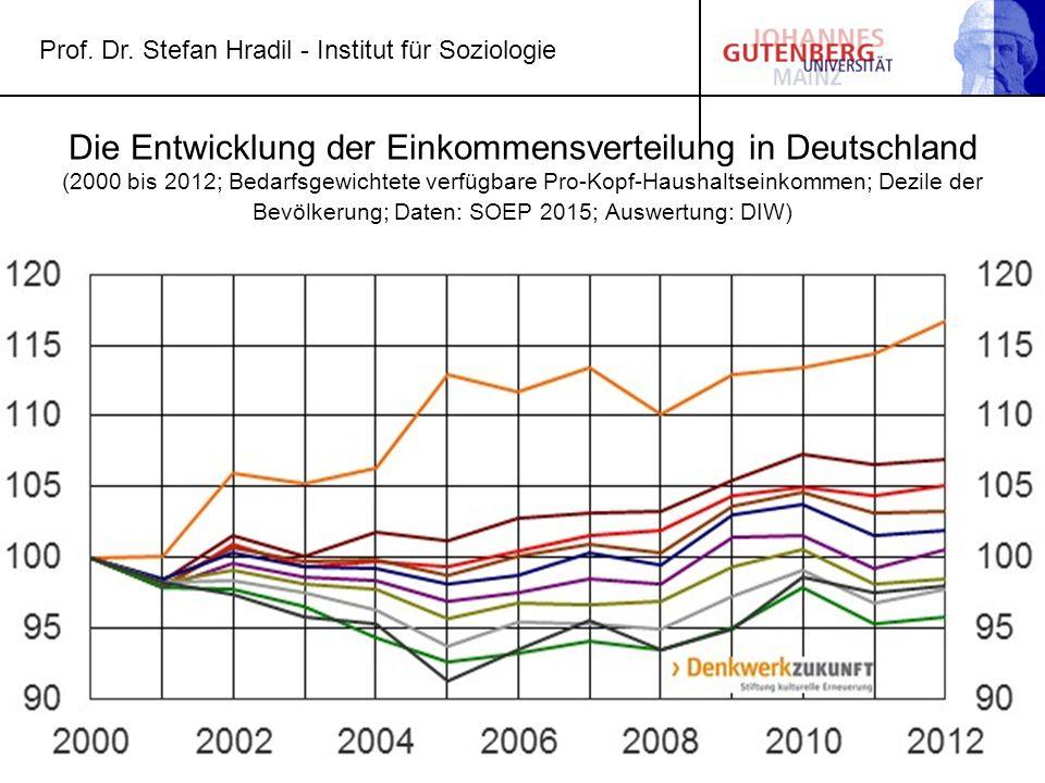Die Entwicklung der Einkommensverteilung in Deutschland (2000 bis 2012; Bedarfsgewichtete verfügbare Pro-Kopf-Haushaltseinkommen; Dezile der Bevölkerung; Daten: SOEP 2015; Auswertung: DIW)
