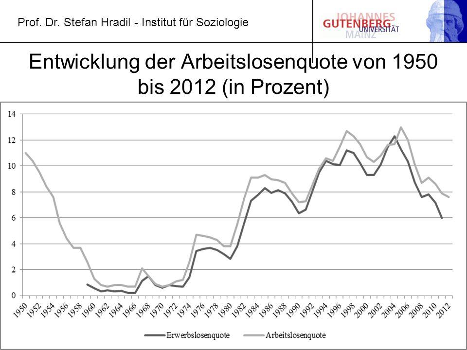 Entwicklung der Arbeitslosenquote von 1950 bis 2012 (in Prozent)