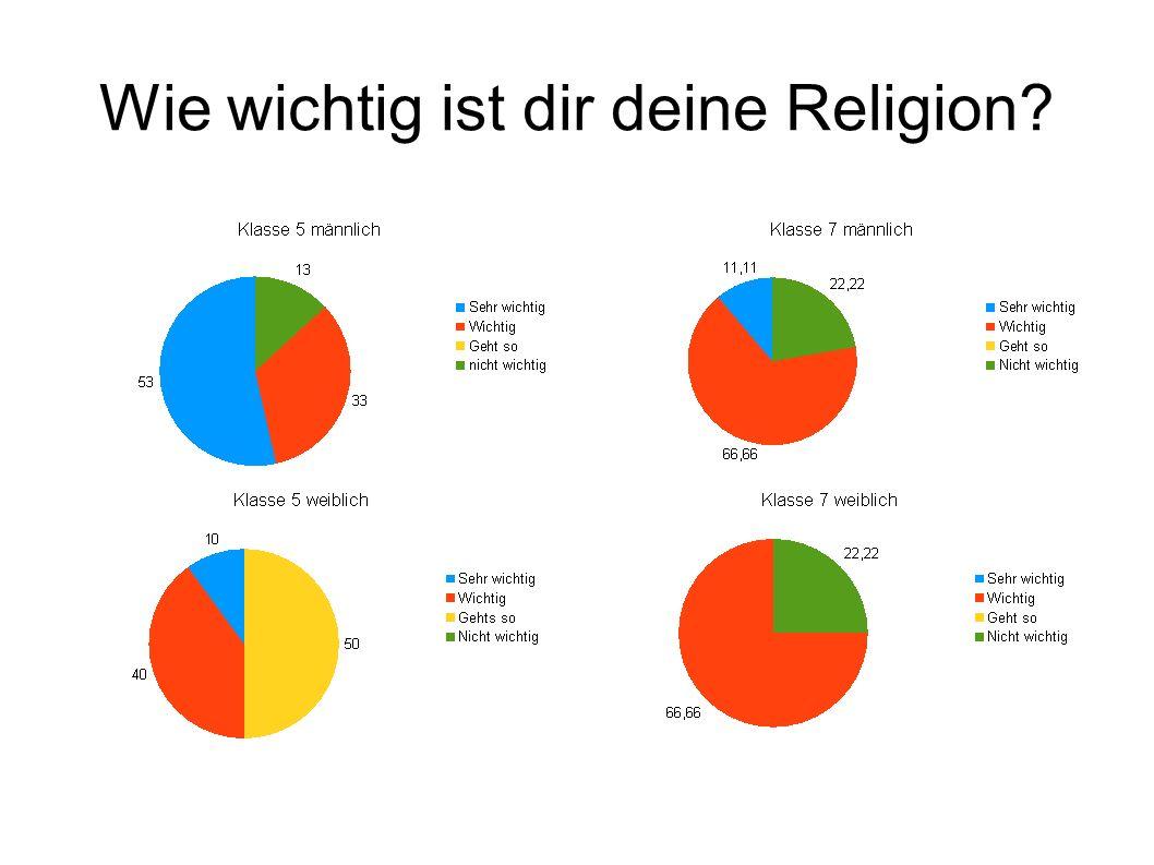 Wie wichtig ist dir deine Religion