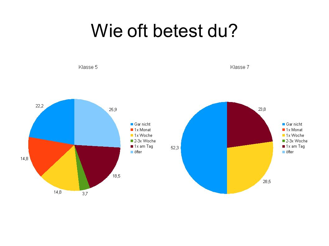 Wie oft betest du