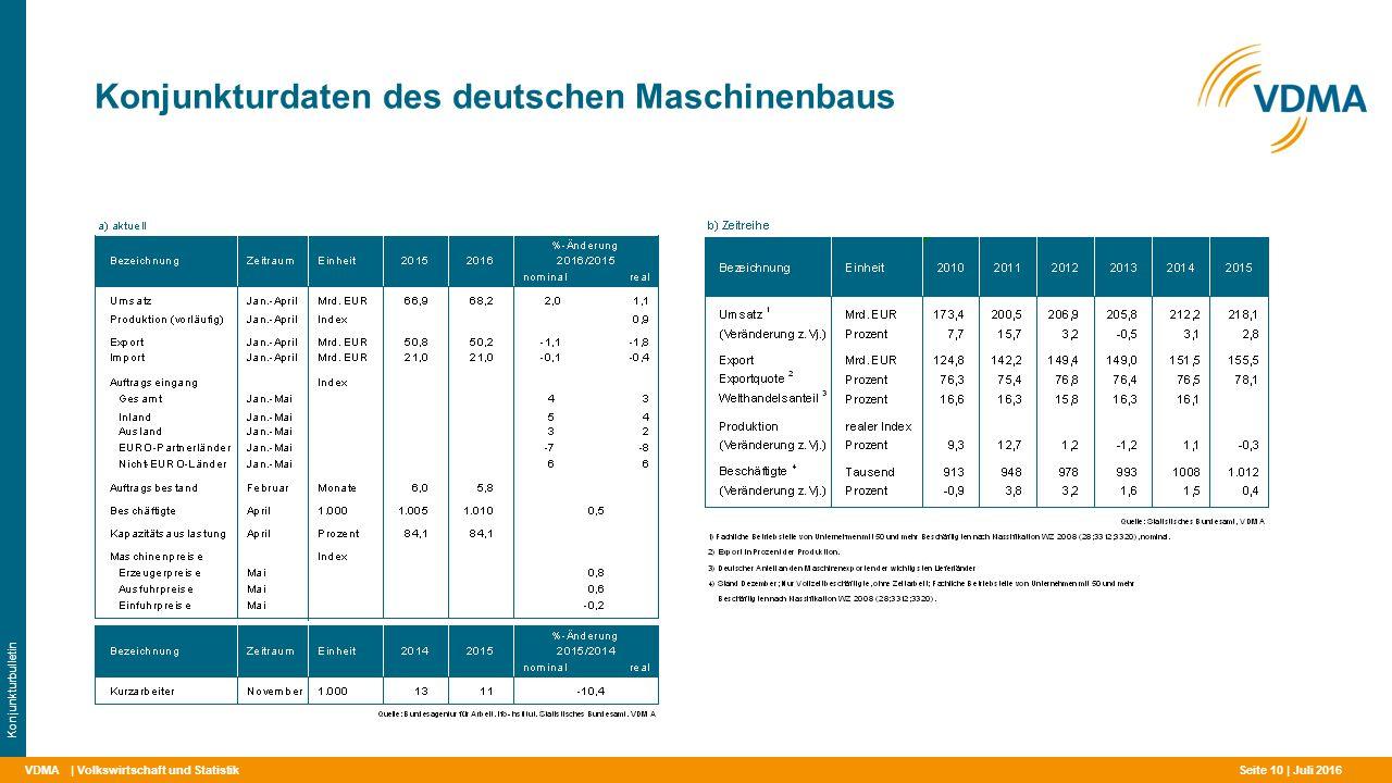 Konjunkturdaten des deutschen Maschinenbaus