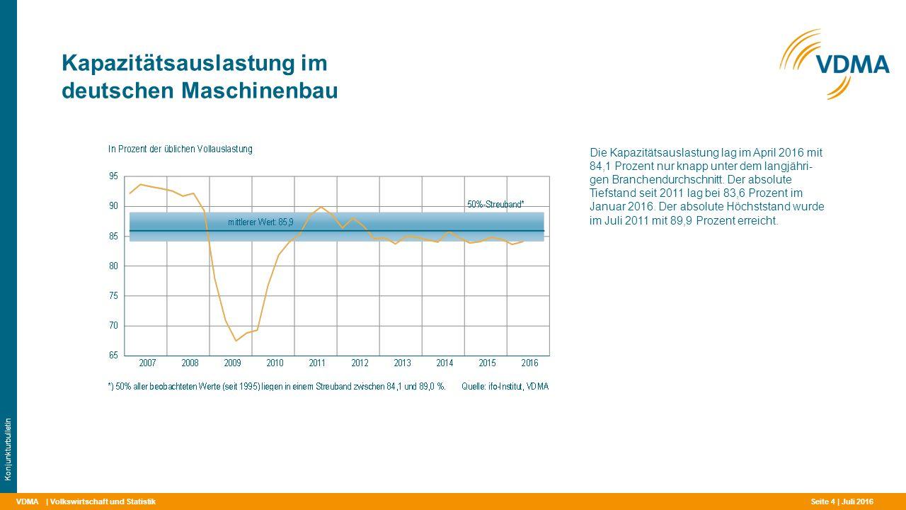Kapazitätsauslastung im deutschen Maschinenbau