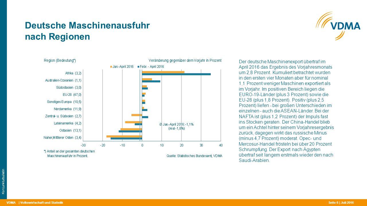 Deutsche Maschinenausfuhr nach Regionen