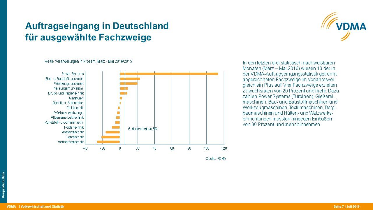 Auftragseingang in Deutschland für ausgewählte Fachzweige