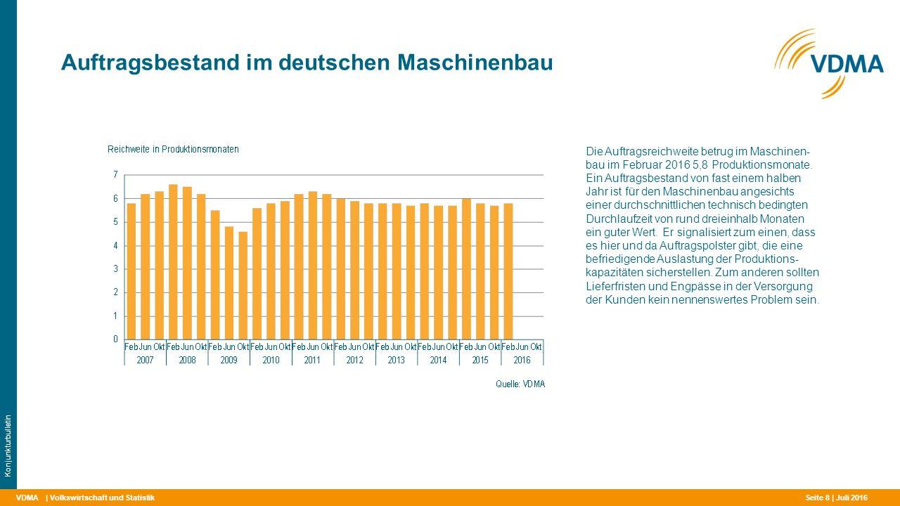 Auftragsbestand im deutschen Maschinenbau
