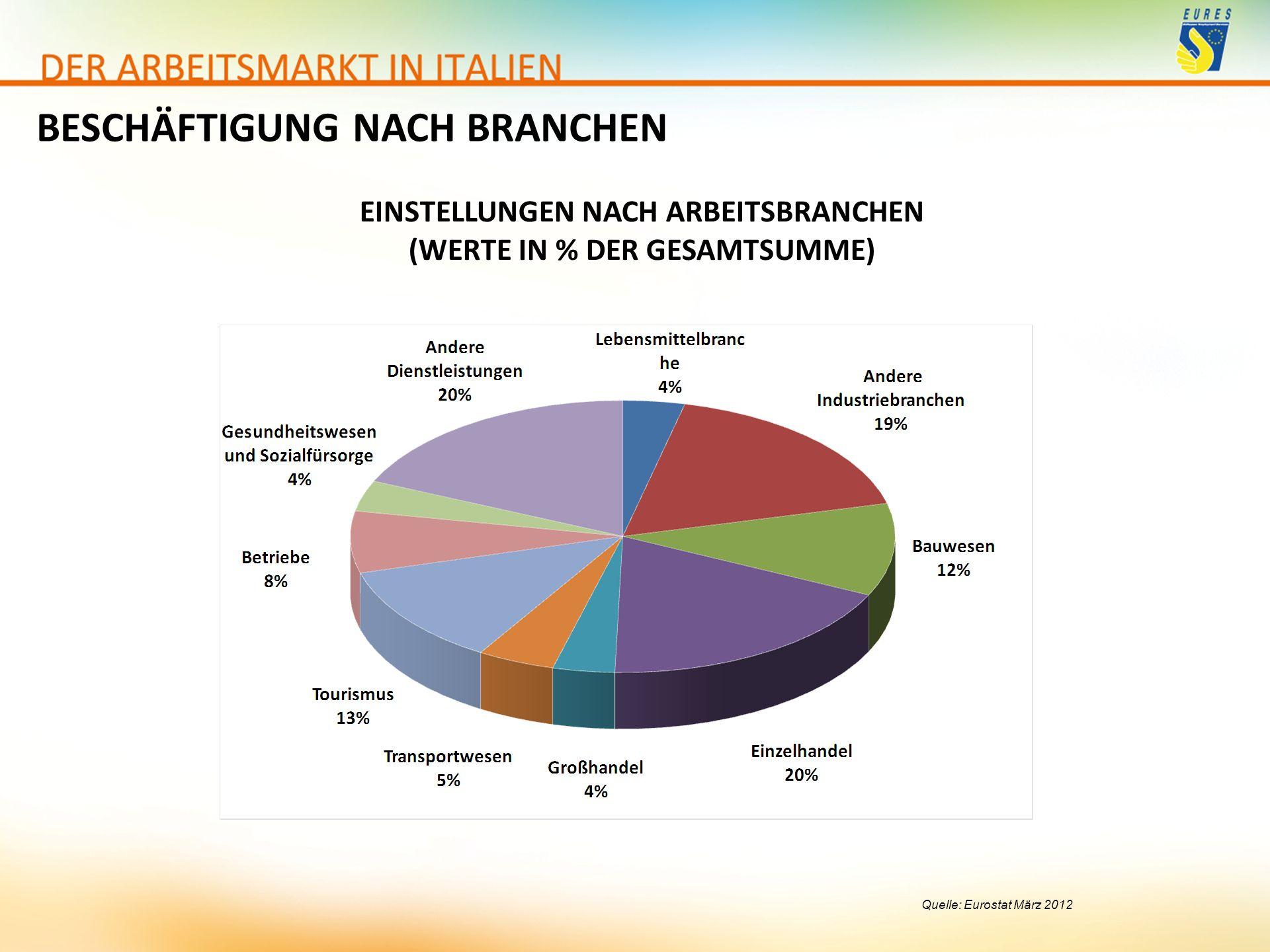 EINSTELLUNGEN NACH ARBEITSBRANCHEN (WERTE IN % DER GESAMTSUMME)