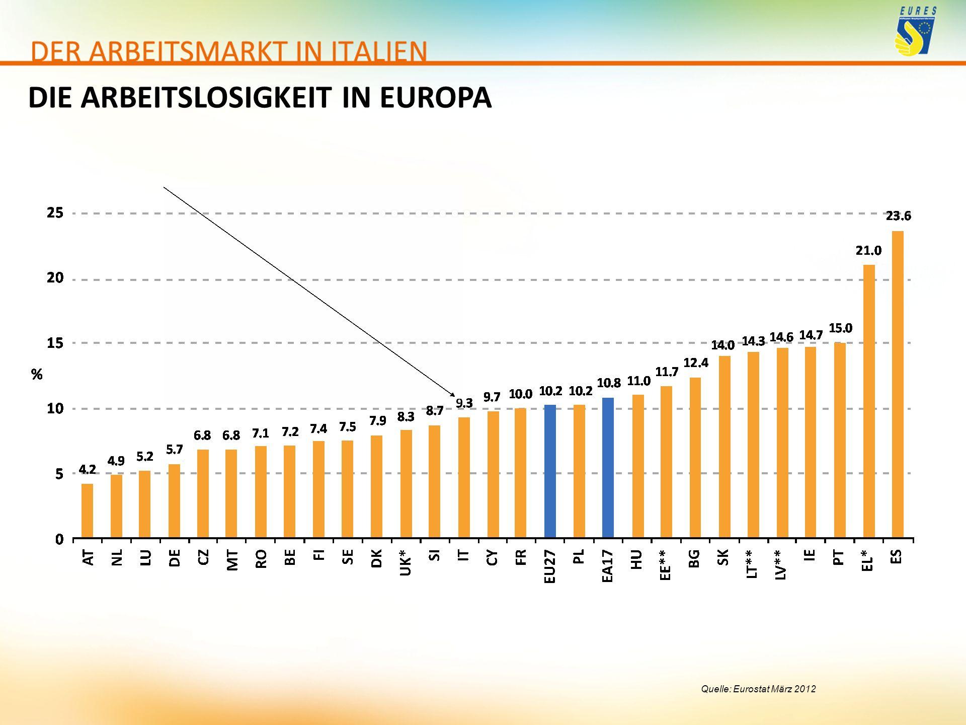 DIE ARBEITSLOSIGKEIT IN EUROPA