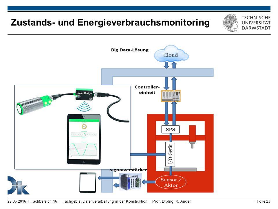 Zustands- und Energieverbrauchsmonitoring