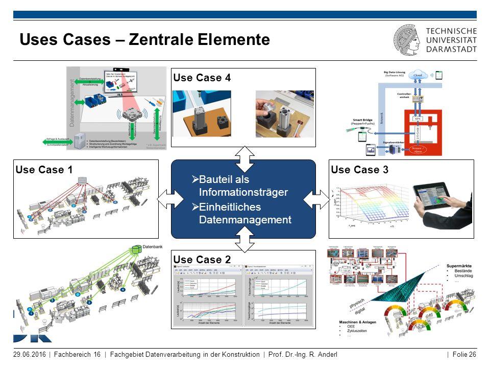 Uses Cases – Zentrale Elemente