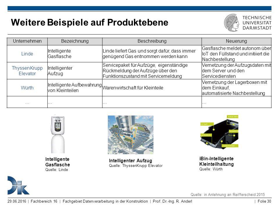 Weitere Beispiele auf Produktebene