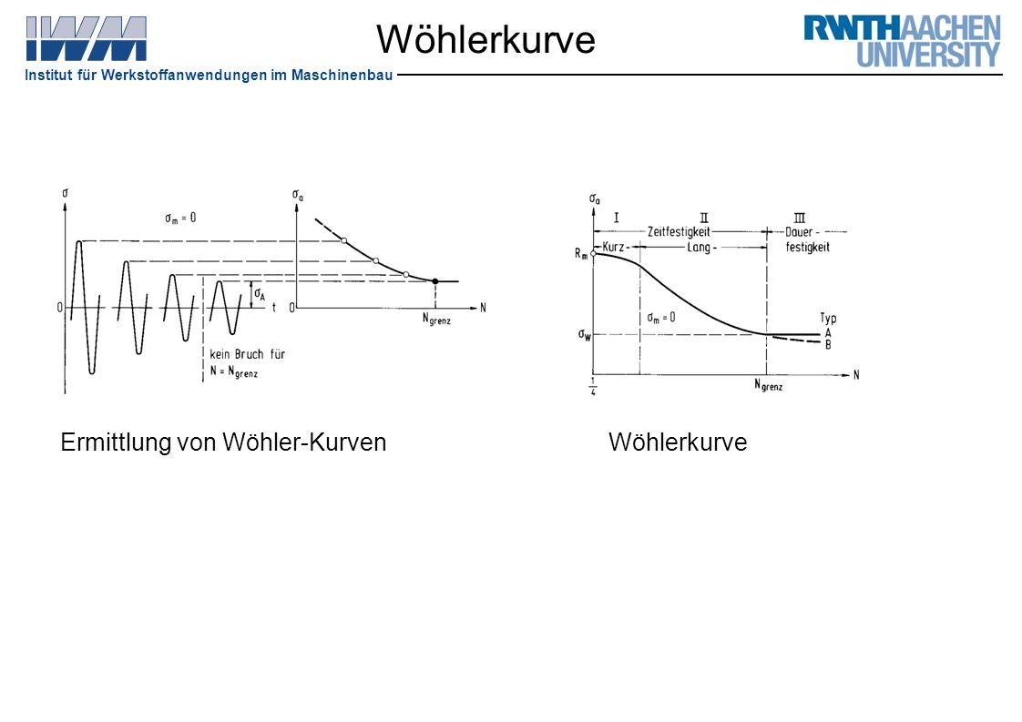 Wöhlerkurve Ermittlung von Wöhler-Kurven Wöhlerkurve