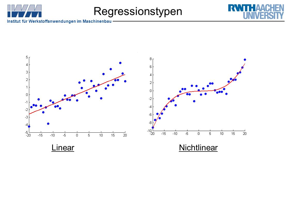 Regressionstypen Linear Nichtlinear