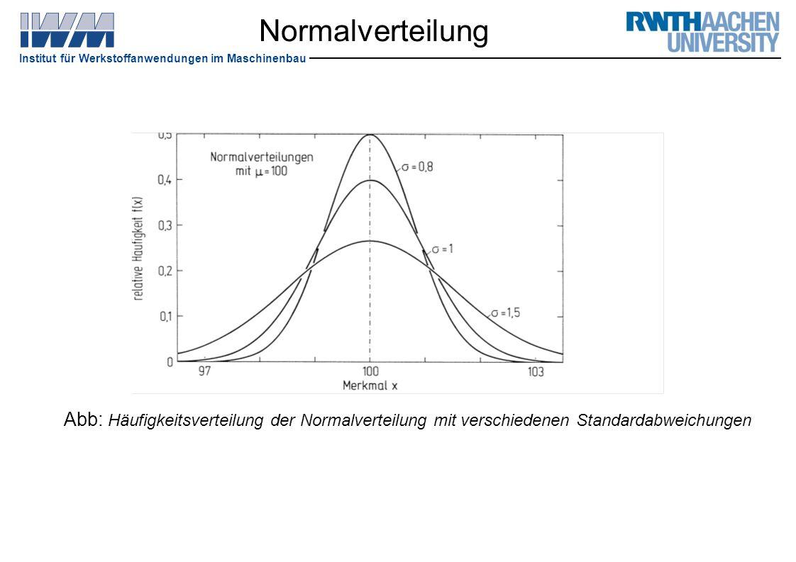Normalverteilung Abb: Häufigkeitsverteilung der Normalverteilung mit verschiedenen Standardabweichungen.