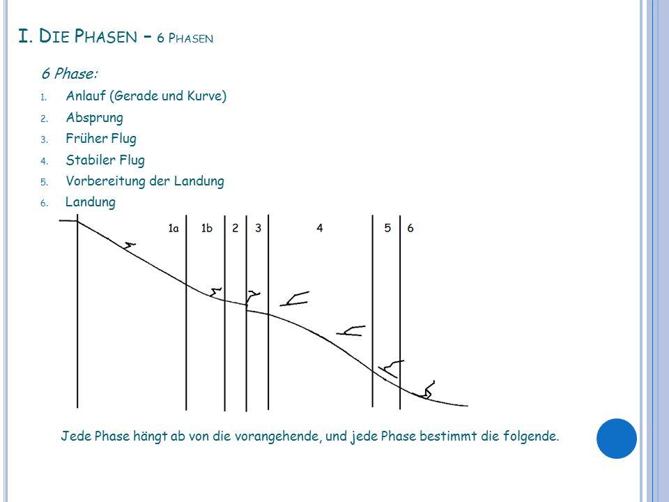 I. Die Phasen – 6 Phasen 6 Phase: Anlauf (Gerade und Kurve) Absprung