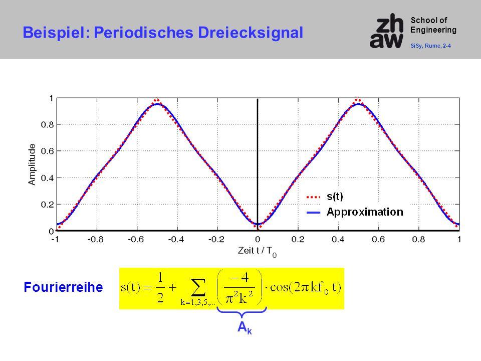 Beispiel: Periodisches Dreiecksignal