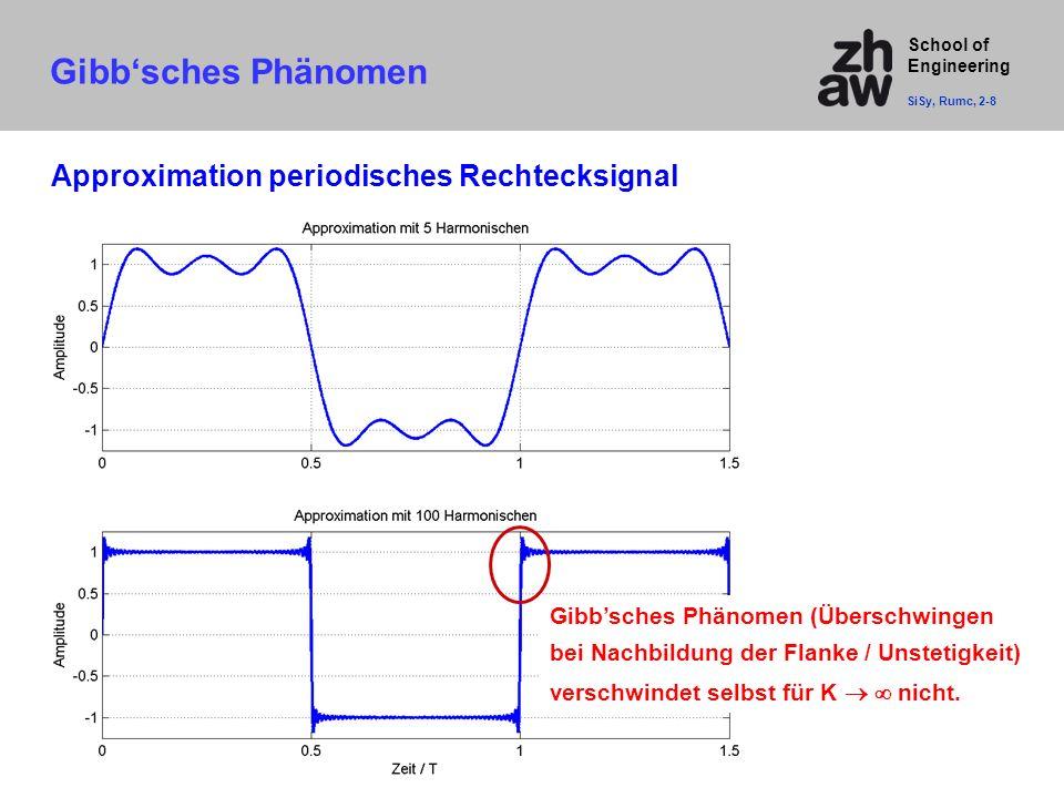 Gibb'sches Phänomen Approximation periodisches Rechtecksignal