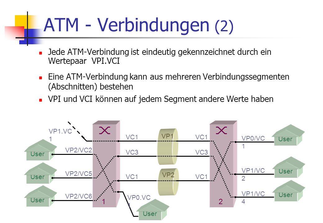 ATM - Verbindungen (2) Jede ATM-Verbindung ist eindeutig gekennzeichnet durch ein Wertepaar VPI.VCI.