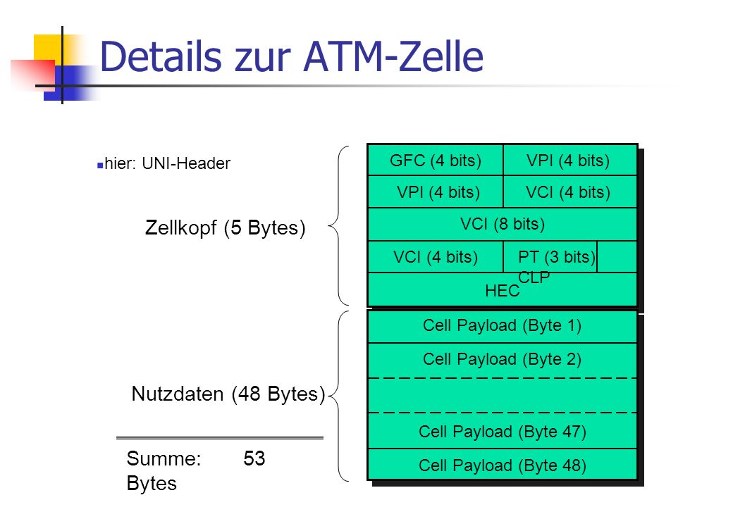 Details zur ATM-Zelle Zellkopf (5 Bytes) Nutzdaten (48 Bytes)