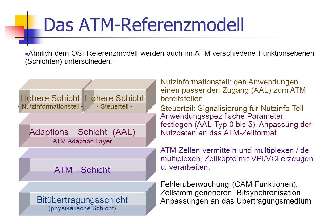 Das ATM-Referenzmodell