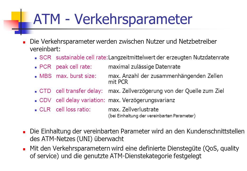 ATM - Verkehrsparameter