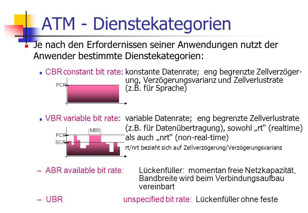 ATM - Dienstekategorien