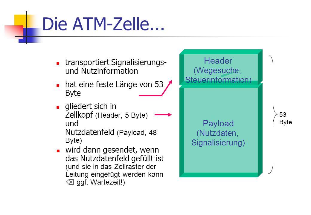 Die ATM-Zelle... Header (Wegesuche, Steuerinformation)