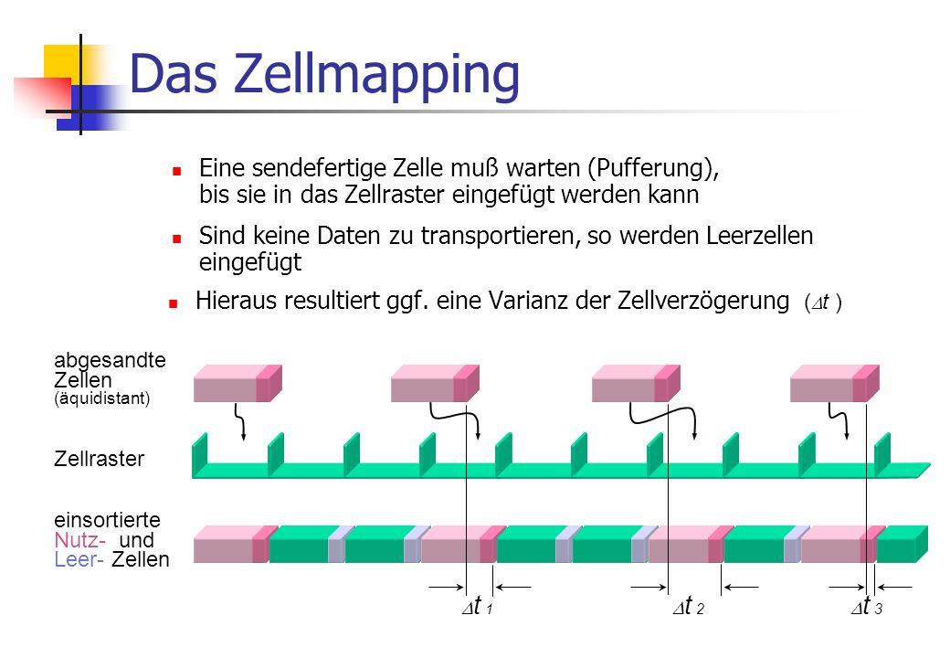 Das Zellmapping Eine sendefertige Zelle muß warten (Pufferung), bis sie in das Zellraster eingefügt werden kann.