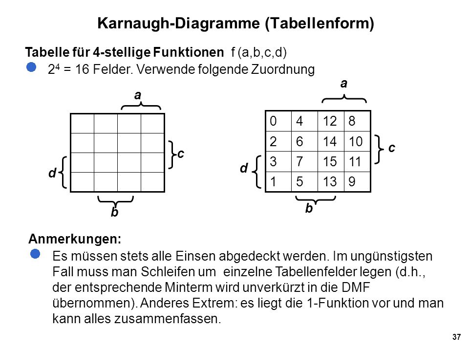 Karnaugh-Diagramme (Tabellenform)