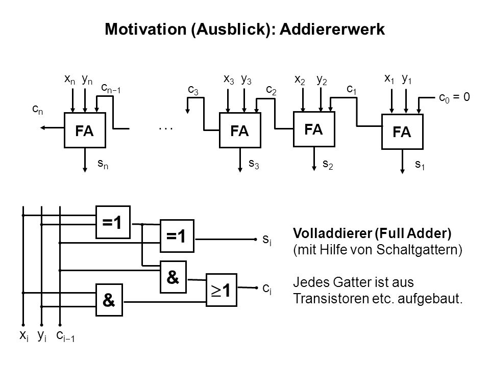 Motivation (Ausblick): Addiererwerk