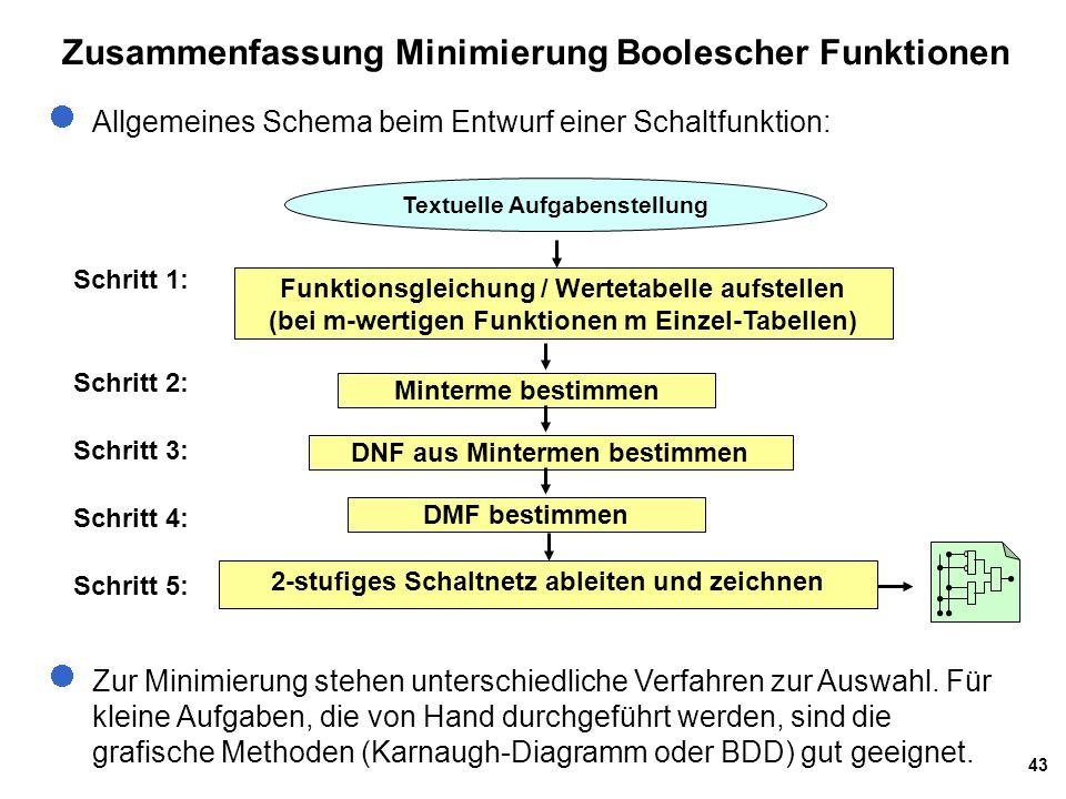 Zusammenfassung Minimierung Boolescher Funktionen