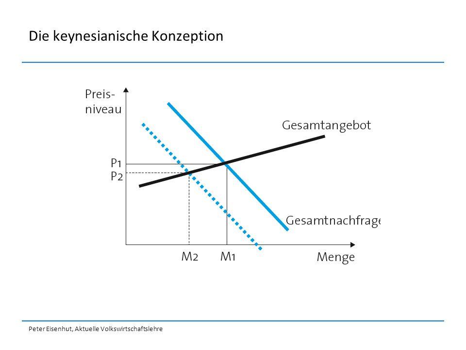 Die keynesianische Konzeption