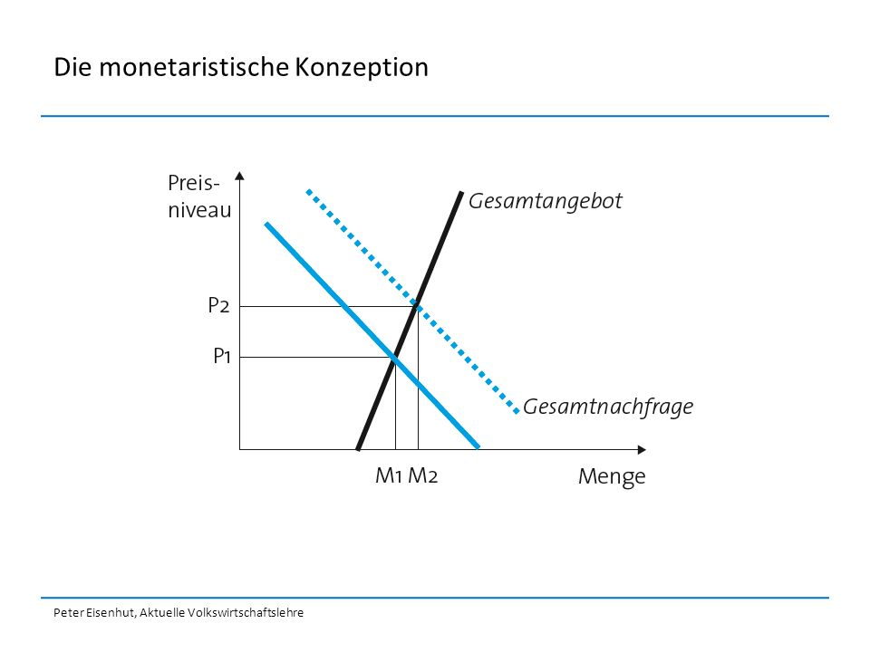 Die monetaristische Konzeption