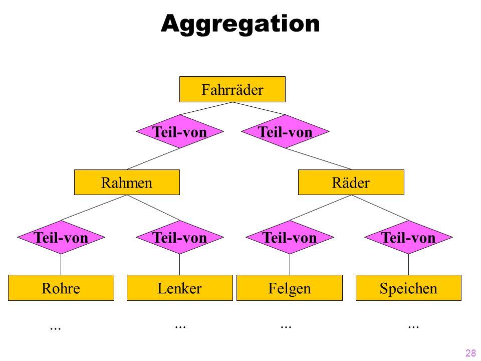 Aggregation Fahrräder Teil-von Teil-von Rahmen Räder Teil-von Teil-von