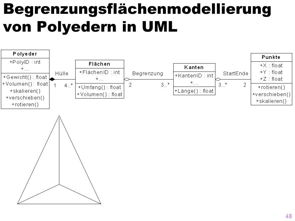 Begrenzungsflächenmodellierung von Polyedern in UML