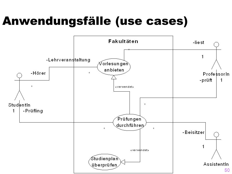 Anwendungsfälle (use cases)