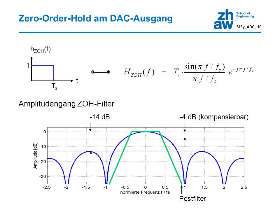 Zero-Order-Hold am DAC-Ausgang