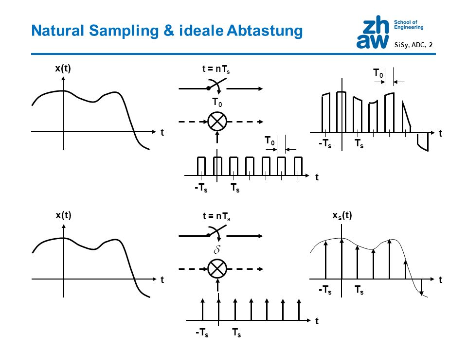 Natural Sampling & ideale Abtastung