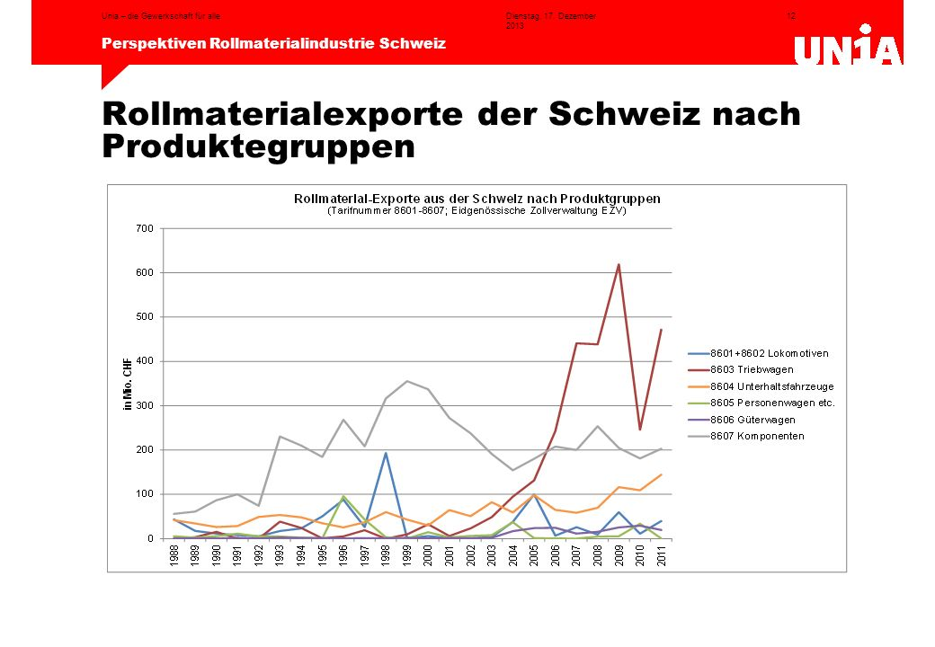 Rollmaterialexporte der Schweiz nach Produktegruppen
