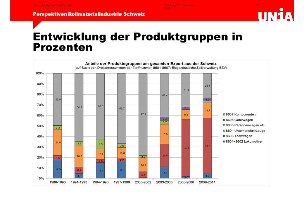 Entwicklung der Produktgruppen in Prozenten