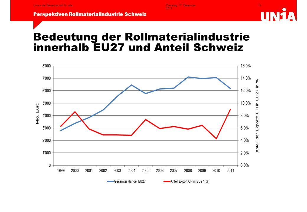 Bedeutung der Rollmaterialindustrie innerhalb EU27 und Anteil Schweiz