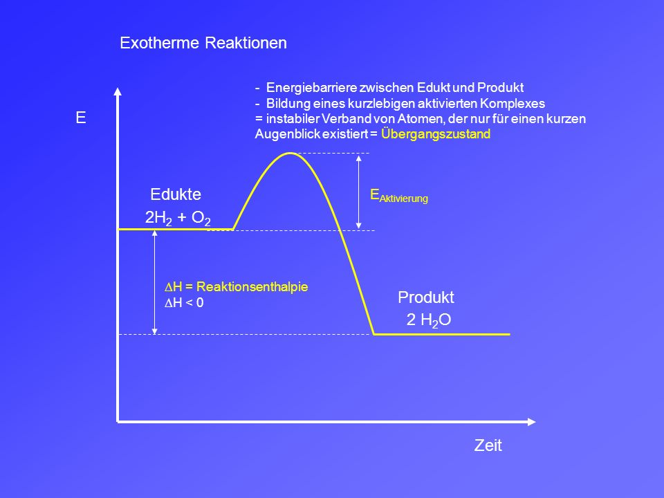 Exotherme Reaktionen E Edukte 2H2 + O2 Produkt 2 H2O Zeit EAktivierung