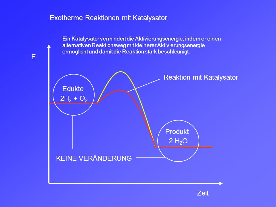 Exotherme Reaktionen mit Katalysator