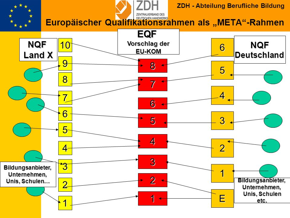 """Europäischer Qualifikationsrahmen als """"META -Rahmen"""