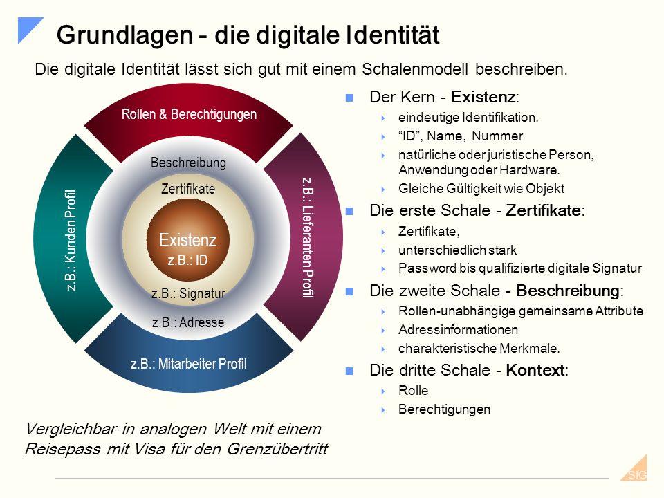 Grundlagen - die digitale Identität